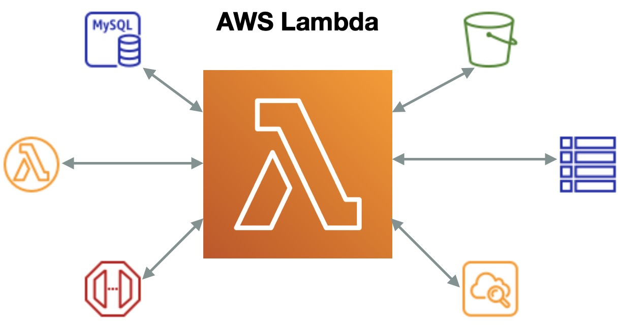 For the Love of Code - AWS Lambda